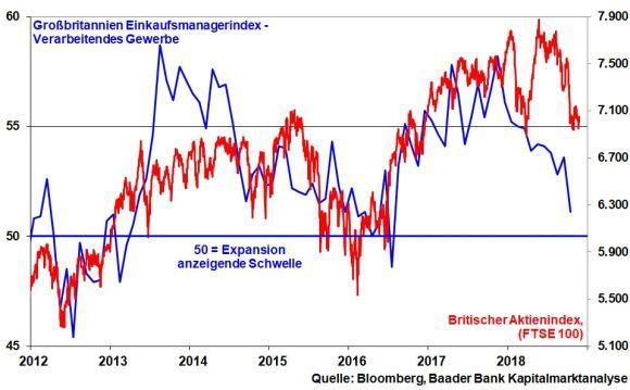 britischer aktienindex